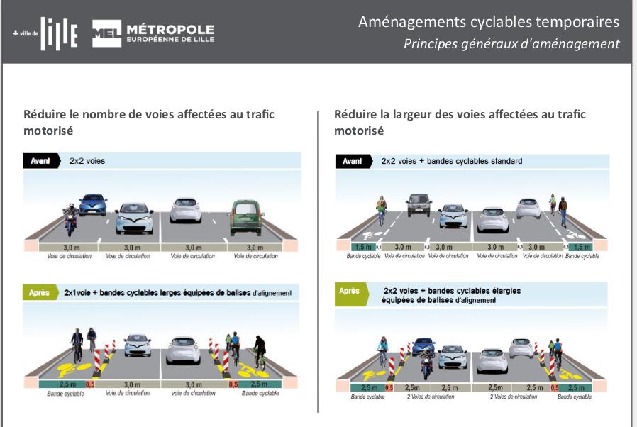 aménagement des pistes cyclables lille